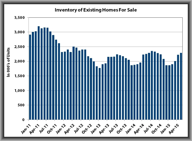 Existing home sales2