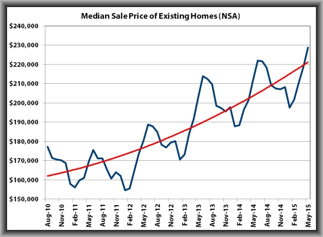 Existing home sales3